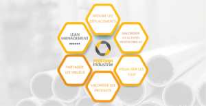 Lean Management : les étapes pour améliorer son atelier.